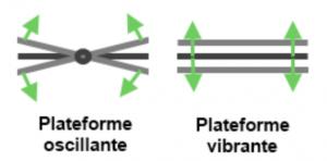 plateforme-vibrante-oscillante